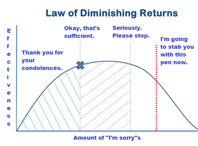 "the law of diminishing marginal productivity Law of diminishing returns explains that when more and more units of a variable input are employed on a given quantity of fixed inputs, the total output may according to f benham, ""as the proportion of one factor in a combination of factors is increased, after a point, first the marginal and then the average product of that."